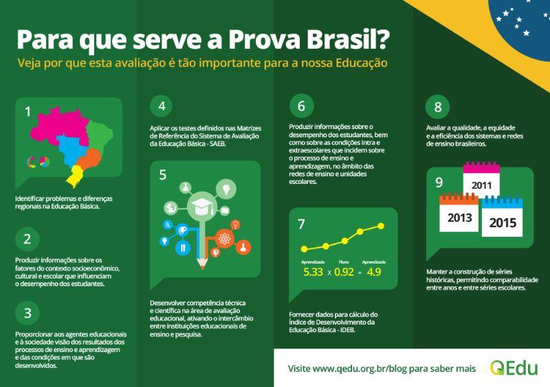 O que cai na Prova Brasil 2021